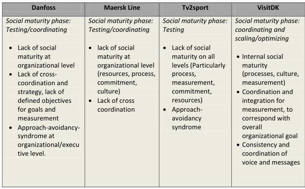 social maturity thesis 2012